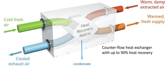 Heat Recovery Ventilation System : Mvhr benefits of mechanical ventilation with heat recovery